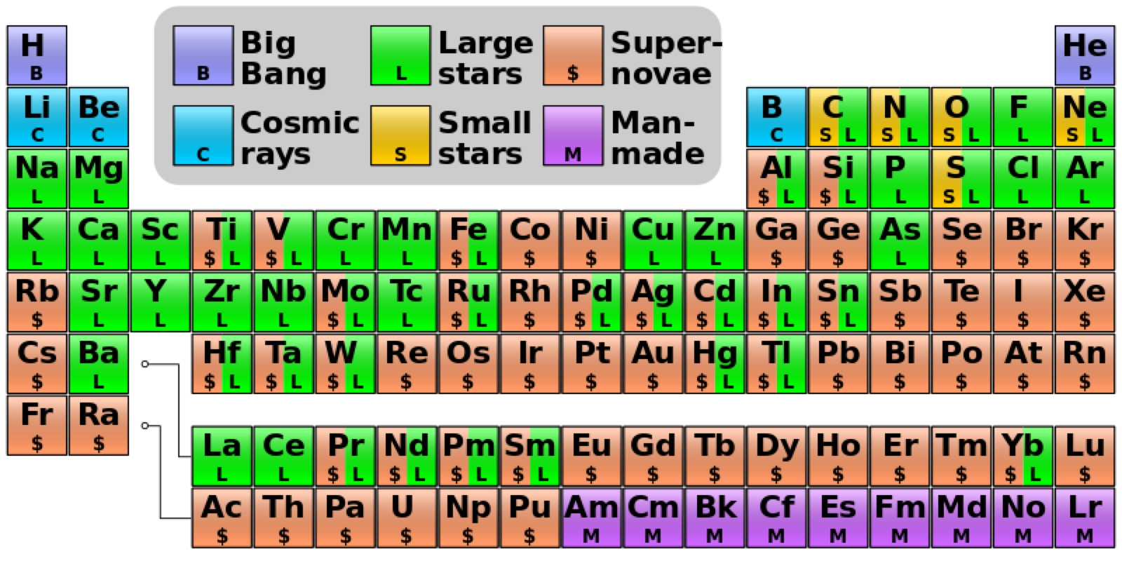 Stardust Toward A New Periodic Table Of Elements