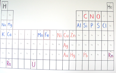 Stardust toward a new periodic table of elements urtaz Images